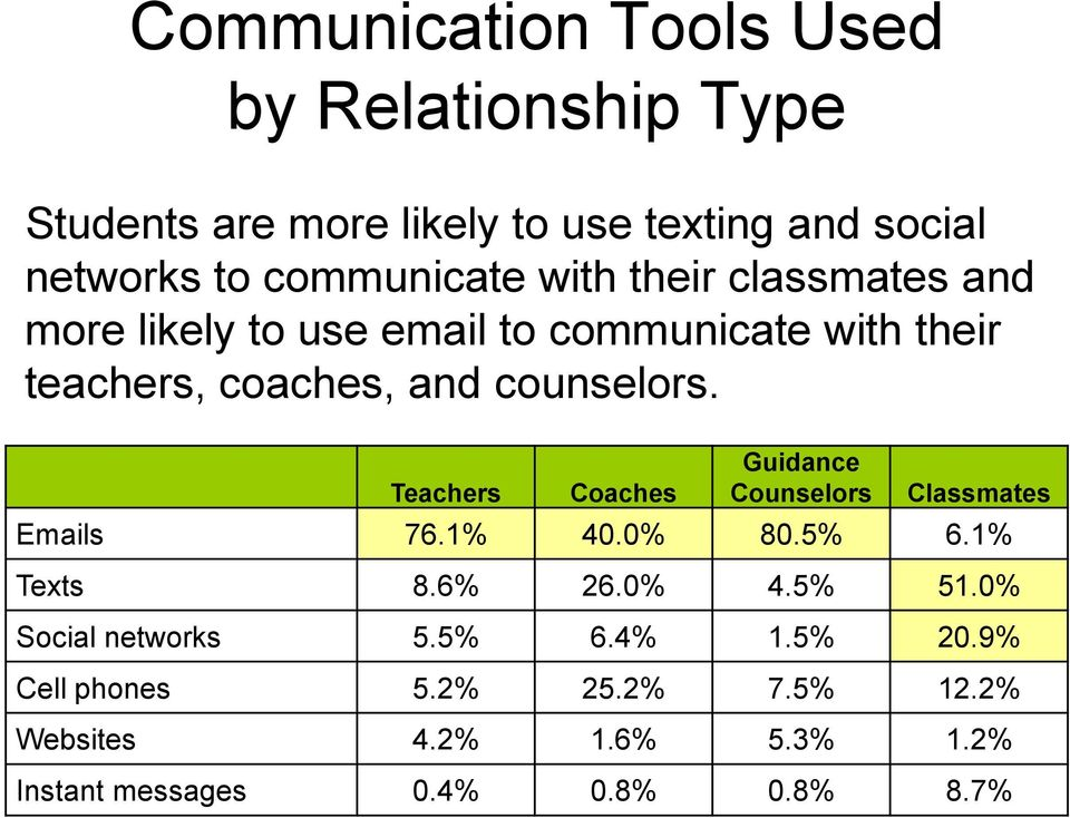 counselors. Teachers Coaches Guidance Counselors Classmates Emails 76.1% 40.0% 80.5% 6.1% Texts 8.6% 26.0% 4.5% 51.