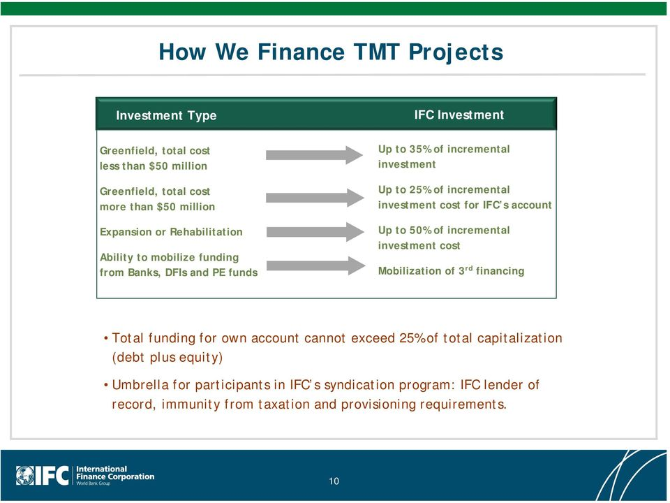 investment cost for IFC s account Up to 50% of incremental investment cost Mobilization of 3 rd financing Total funding for own account cannot exceed 25% of