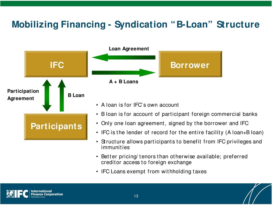 IFC IFC is the lender of record for the entire facility (A loan+b loan) Structure allows participants to benefit from IFC privileges and