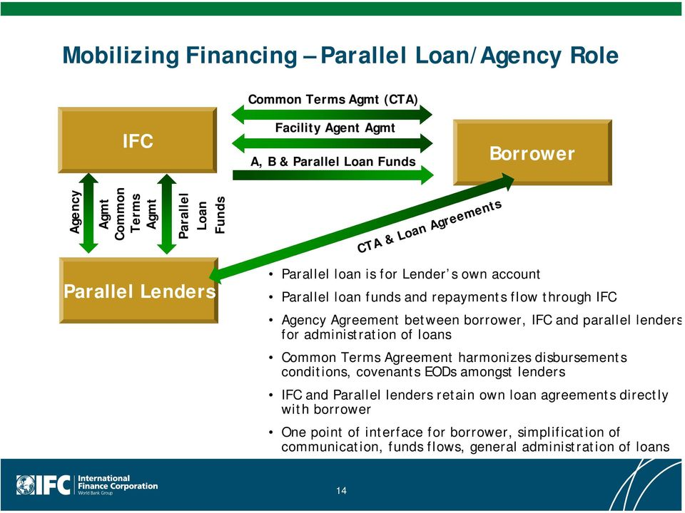 borrower, IFC and parallel lenders for administration of loans Common Terms Agreement harmonizes disbursements conditions, covenants EODs amongst lenders IFC and Parallel