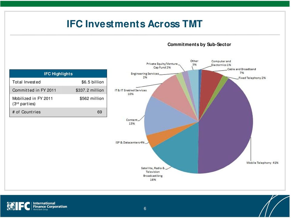 Mobilized in FY 2011 (3 rd parties) IFC