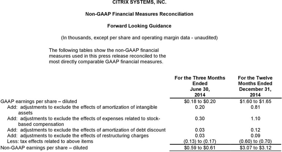 used in this press release reconciled to the most directly comparable GAAP financial measures.