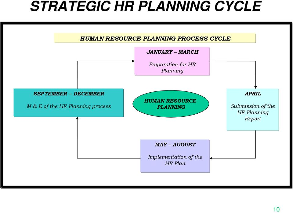 of the HR Planning process HUMAN RESOURCE PLANNING APRIL Submission
