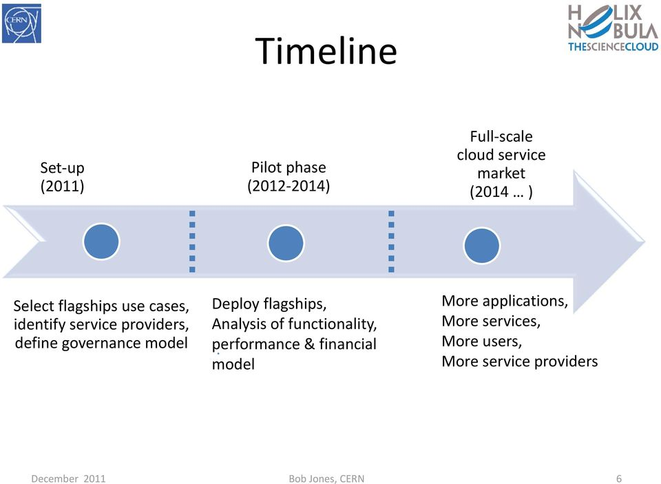 Deploy flagships, Analysis of functionality, performance & financial model More