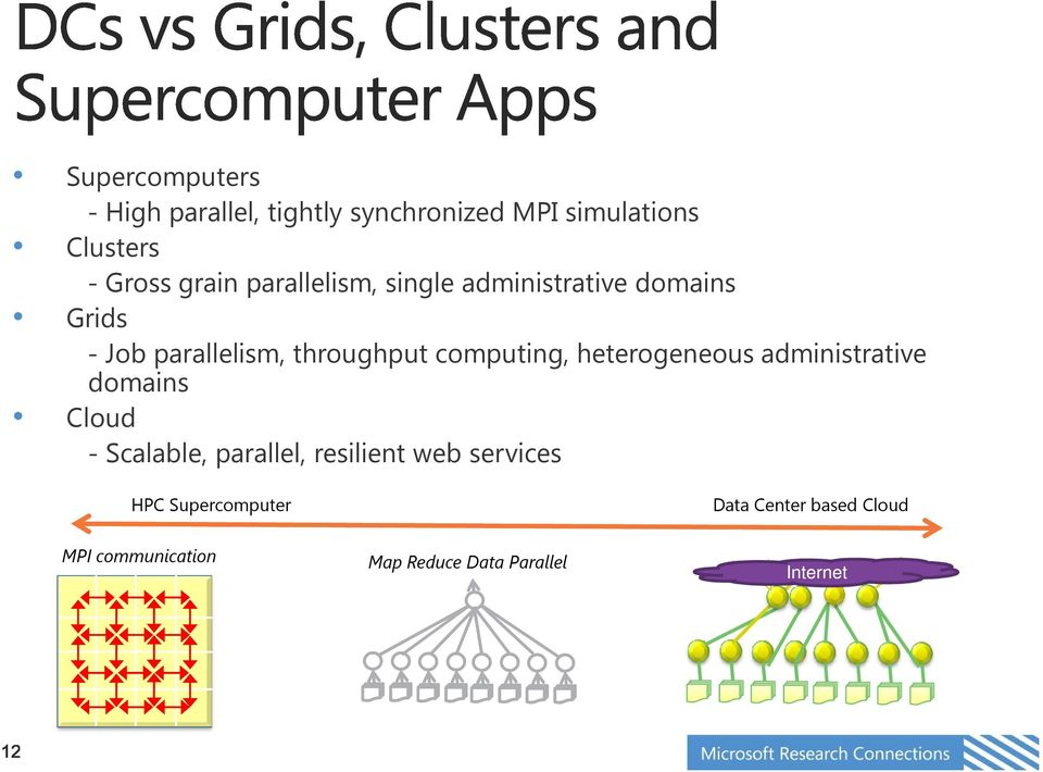 computing, heterogeneous administrative domains Cloud -Scalable, parallel, resilient web