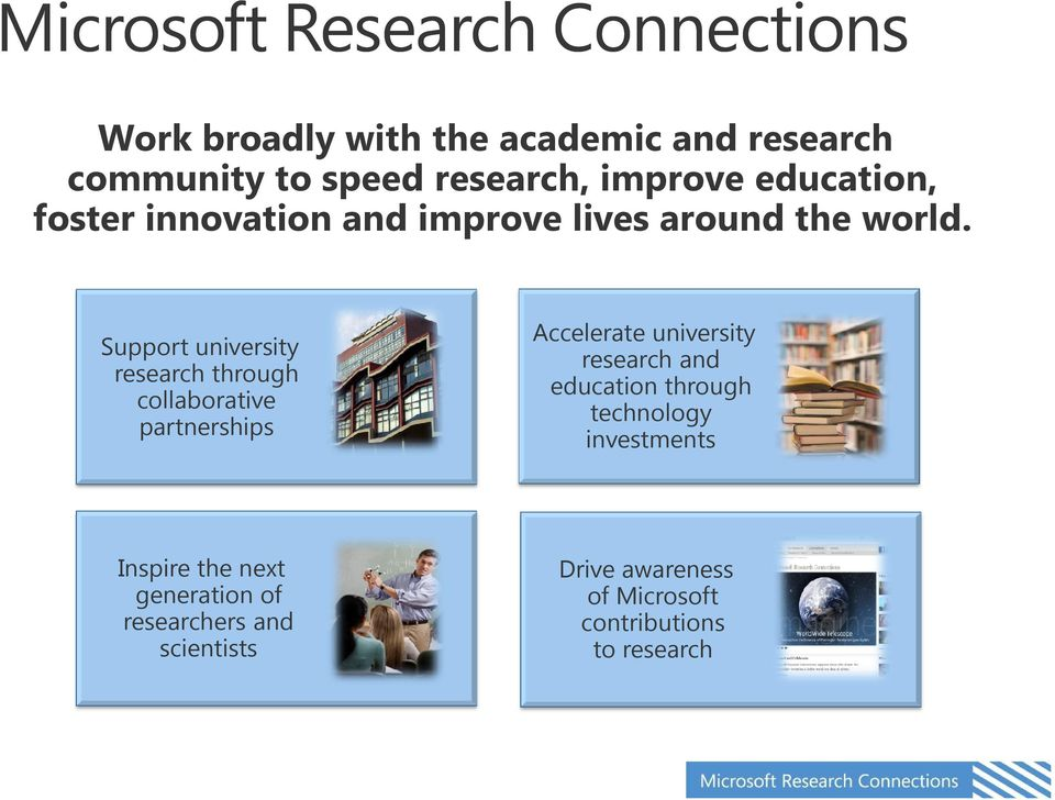 Support university research through collaborative partnerships Accelerate university research and