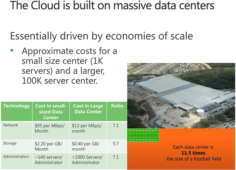 Technology Cost in smallsizeddata Center Cost in Large Data Center Ratio Network $95 per Mbps/ Month $13 per