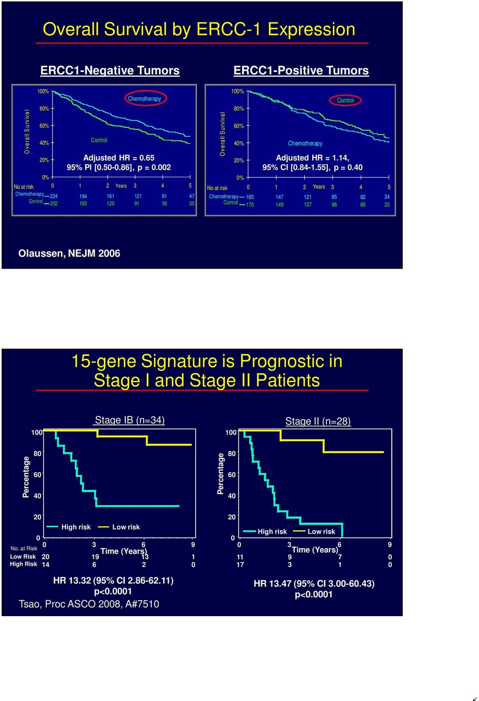 55], p =.4 62 6 4 Olaussen, NEJM 26 5-gene Signature is Prognostic in Stage I and Stage II Patients Stage IB (n=4) Stage II (n=28) Percentage 8 6 4 Percentage 8 6 4 2 No.