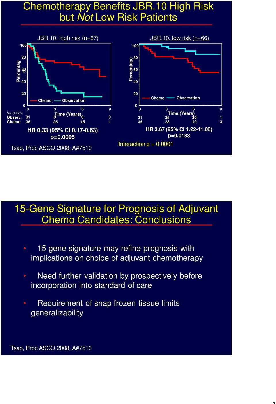 Observation 6 Time (Years) 28 2 28 5-Gene Signature for Prognosis of Adjuvant Chemo Candidates: Conclusions 5 gene signature may refine prognosis with