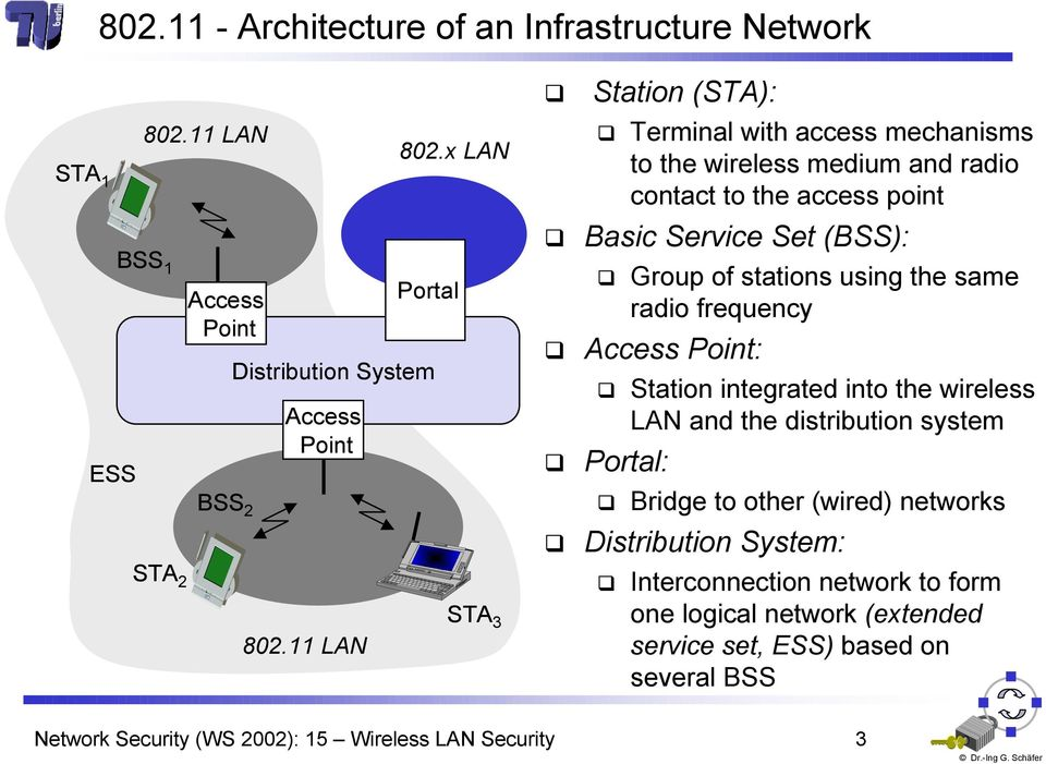 stations using the same radio frequency Access Point: Station integrated into the wireless LAN and the distribution system Portal: Bridge to other wired