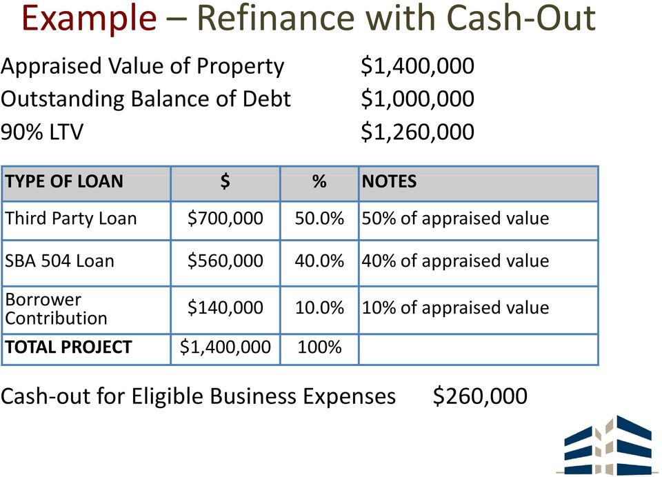 0% 50% of appraised value SBA 504 Loan $560,000 40.