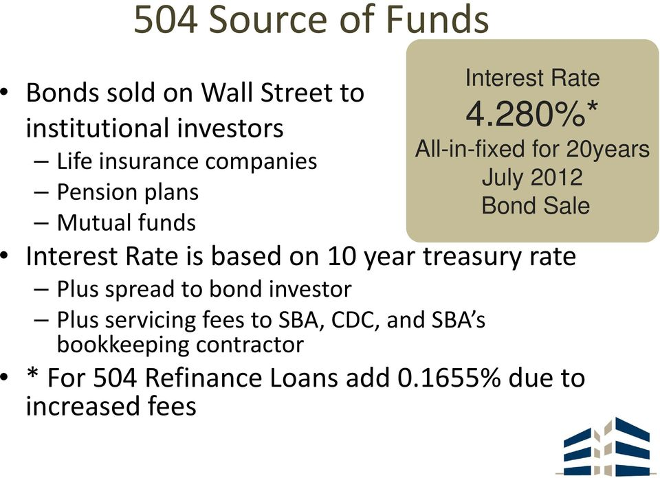 280%* All-in-fixed for 20years July 2012 Bond Sale Interest Rate is based on 10 year treasury rate