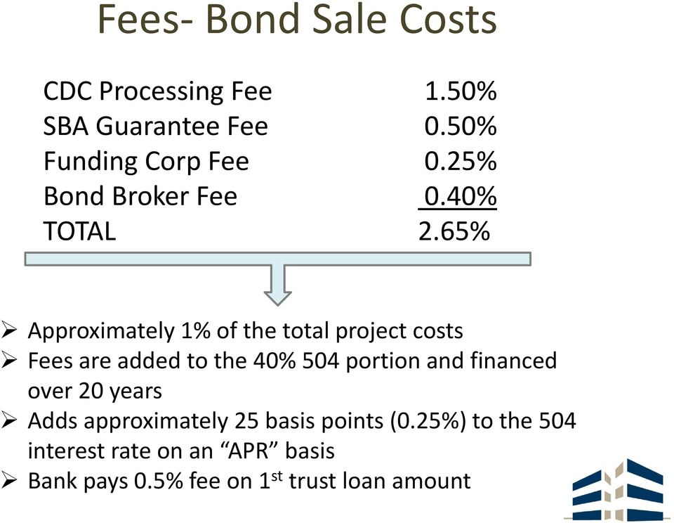 65% Approximately 1% of the total project costs Fees are added to the 40% 504 portion and