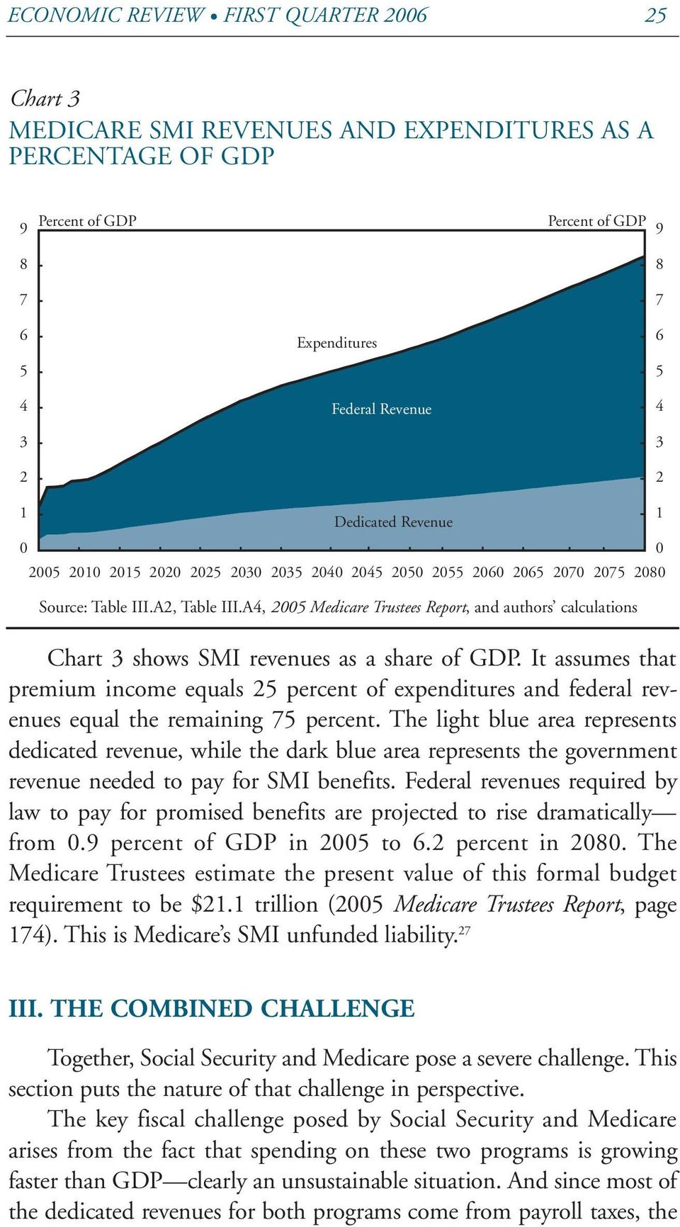 A4, 2005 Medicare Trustees Report, and authors calculations Chart 3 shows SMI revenues as a share of GDP.