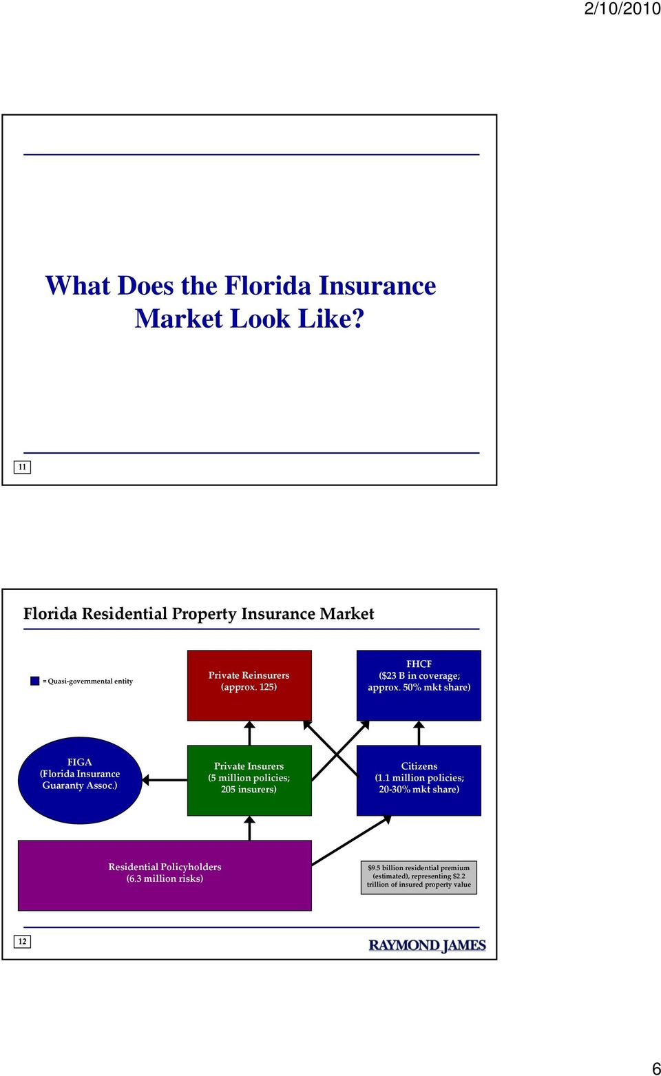 125) FHCF ($23 B in coverage; approx. 50% mkt share) FIGA (Florida Insurance Guaranty Assoc.
