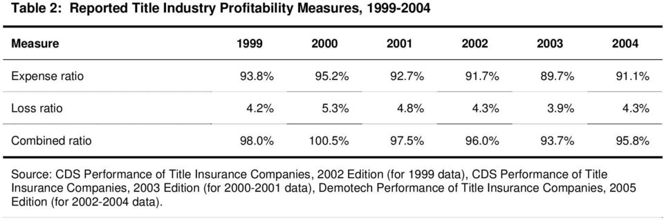 8% Source: CDS Performance of Title Insurance Companies, 2002 Edition (for 1999 data), CDS Performance of Title Insurance