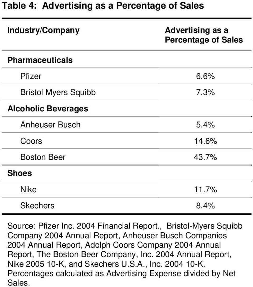 , Bristol-Myers Squibb Company 2004 Annual Report, Anheuser Busch Companies 2004 Annual Report, Adolph Coors Company 2004 Annual Report, The Boston