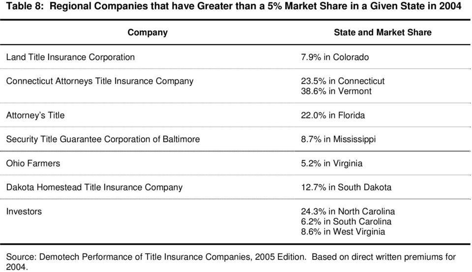 Market Share 7.9% in Colorado 23.5% in Connecticut 38.6% in Vermont 22.0% in Florida 8.7% in Mississippi 5.2% in Virginia 12.7% in South Dakota 24.