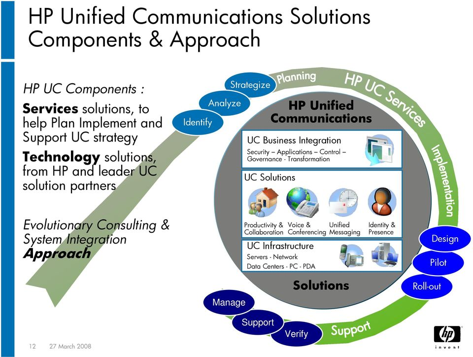 Control Governance - Transformation UC Solutions Evolutionary Consulting & System Integration Approach Productivity & Collaboration Voice & Conferencing UC