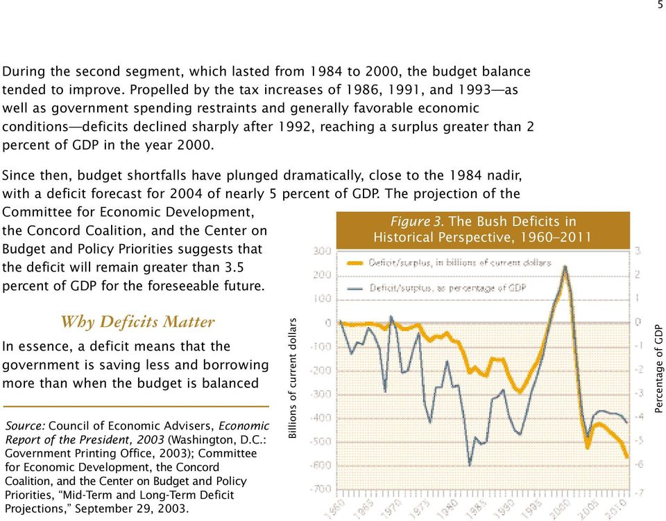 greater than 2 percent of GDP in the year 2000. Since then, budget shortfalls have plunged dramatically, close to the 1984 nadir, with a deficit forecast for 2004 of nearly 5 percent of GDP.