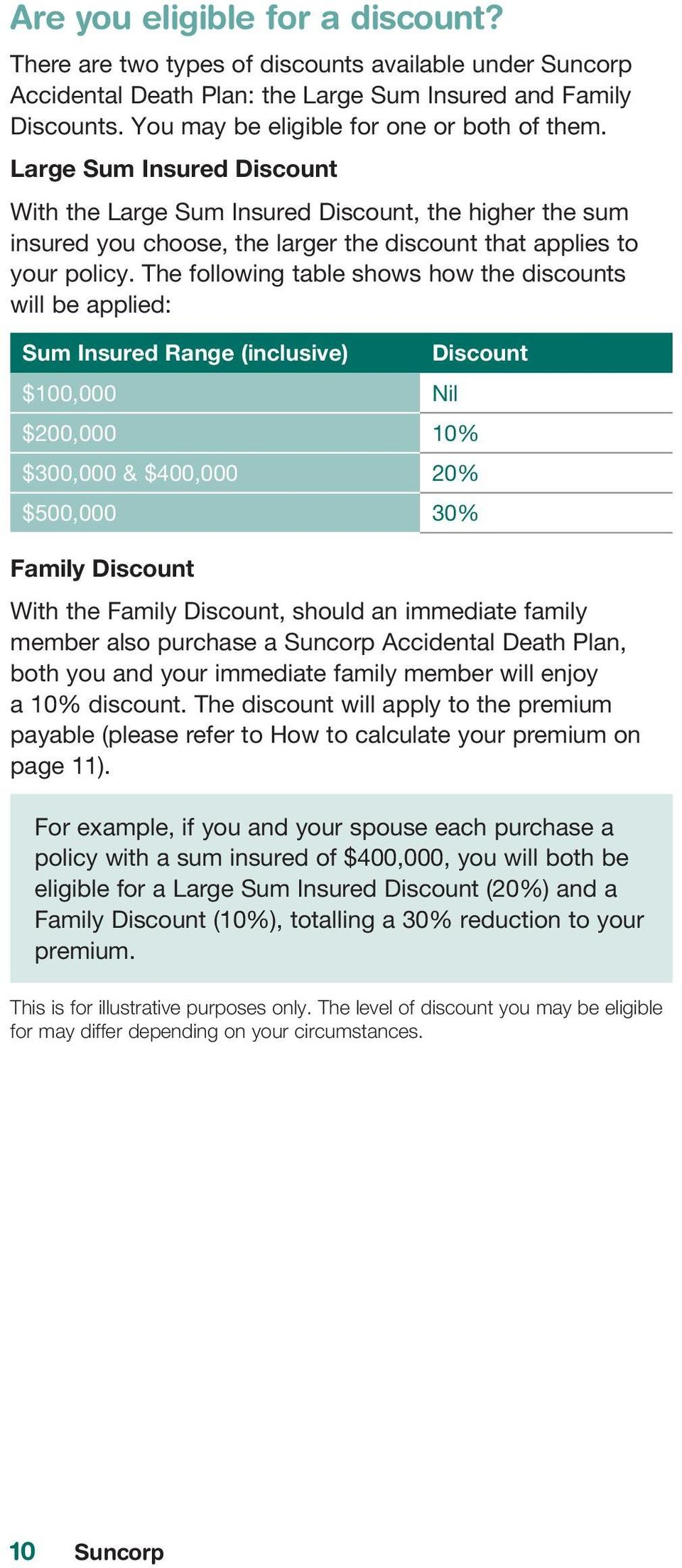 The following table shows how the discounts will be applied: Sum Insured Range (inclusive) Discount $100,000 Nil $200,000 10% $300,000 & $400,000 20% $500,000 30% Family Discount With the Family