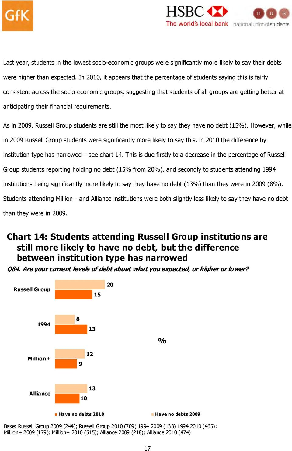 financial requirements. As in 2009, Russell Group students are still the most likely to say they have no debt (15).