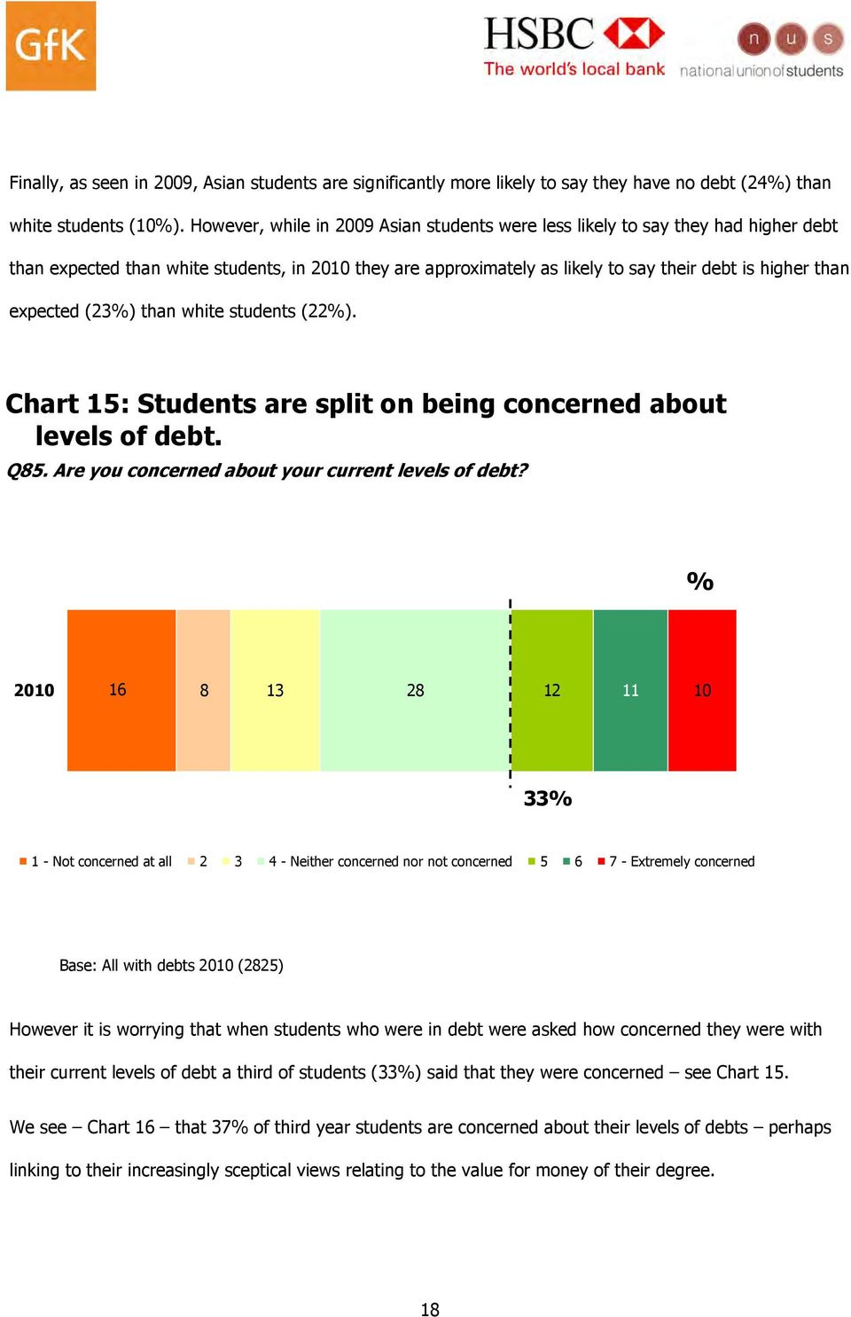 expected (23) than white students (22). Chart 15: Students are split on being concerned about levels of debt. Q85. Are you concerned about your current levels of debt?