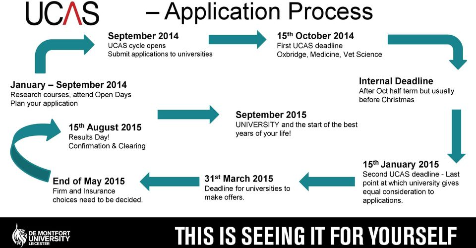 Confirmation & Clearing September 2015 UNIVERSITY and the start of the best years of your life!