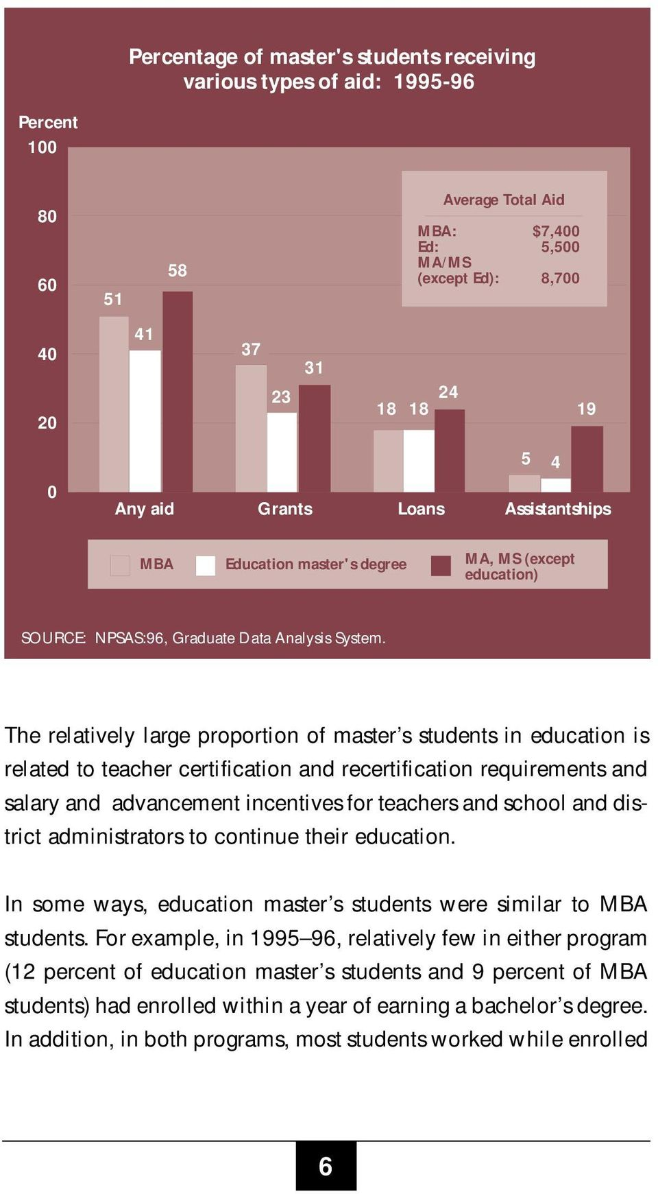 The relatively large proportion of master s students in education is related to teacher certification and recertification requirements and salary and advancement incentives for teachers and school