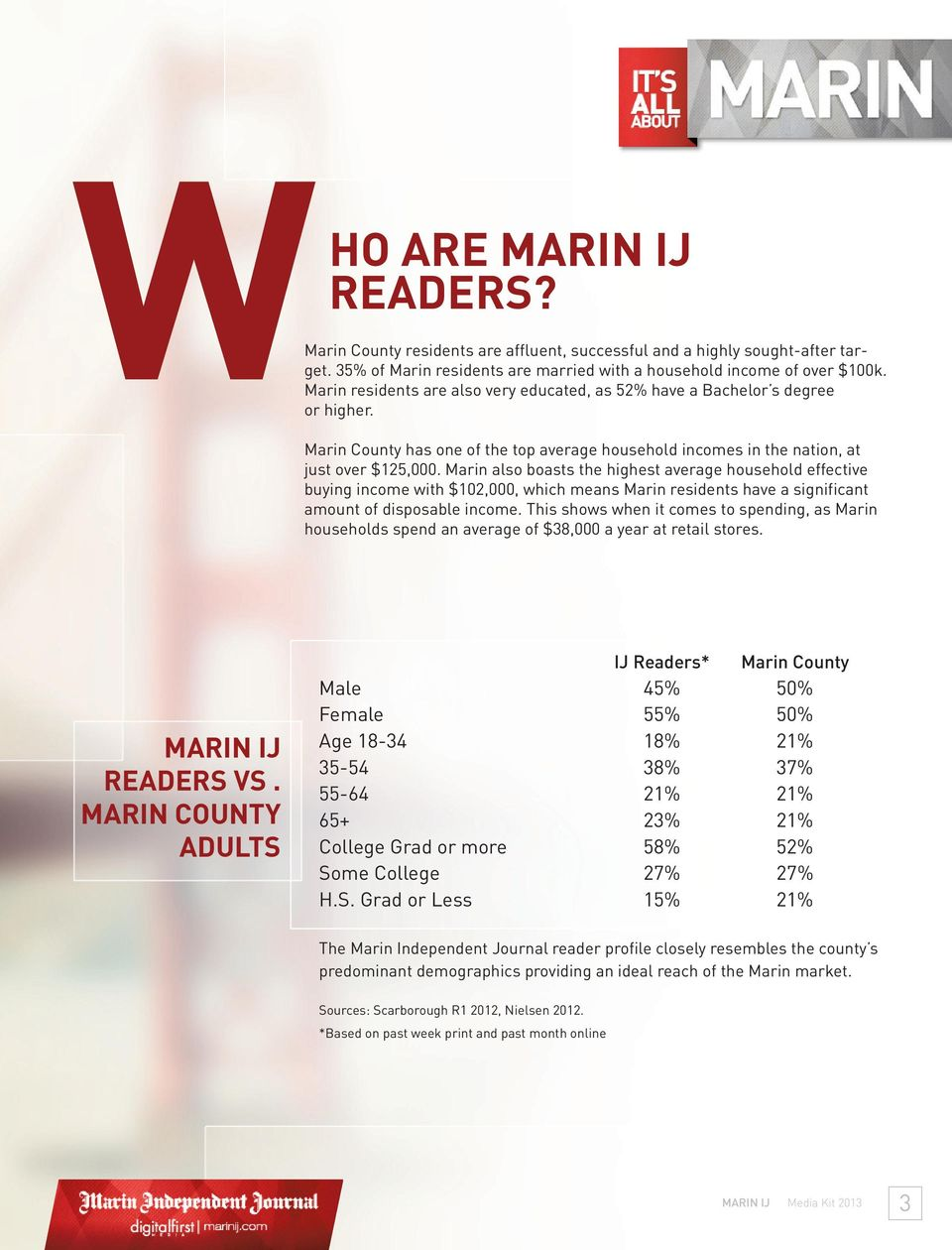 Marin also boasts the highest average household effective buying income with $102,000, which means Marin residents have a significant amount of disposable income.