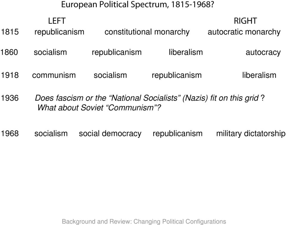 liberalism autocracy 1918 communism socialism republicanism liberalism 1936 Does fascism or the National