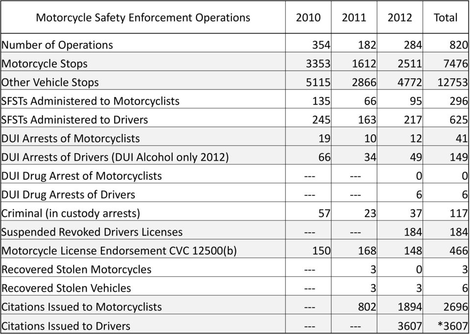 49 149 DUI Drug Arrest of Motorcyclists 0 0 DUI Drug Arrests of Drivers 6 6 Criminal (in custody arrests) 57 23 37 117 Suspended Revoked Drivers Licenses 184 184 Motorcycle License