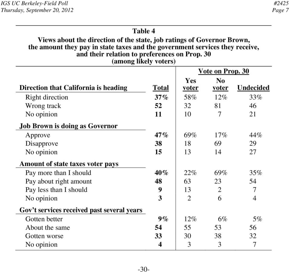 30 Direction that California is heading Total Yes voter No voter Undecided Right direction 37% 58% 12% 33% Wrong track 52 32 81 46 No opinion 11 10 7 21 Job Brown is doing as Governor Approve 47% 69%
