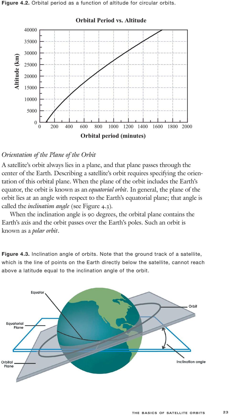 always lies in a plane, and that plane passes through the center of the Earth. Describing a satellite s orbit requires specifying the orientation of this orbital plane.