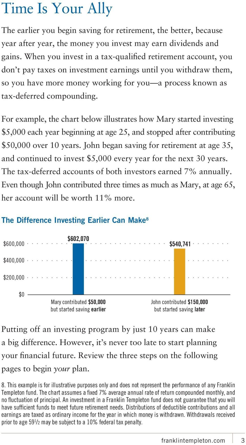 compounding. For example, the chart below illustrates how Mary started investing $5,000 each year beginning at age 25, and stopped after contributing $50,000 over 10 years.