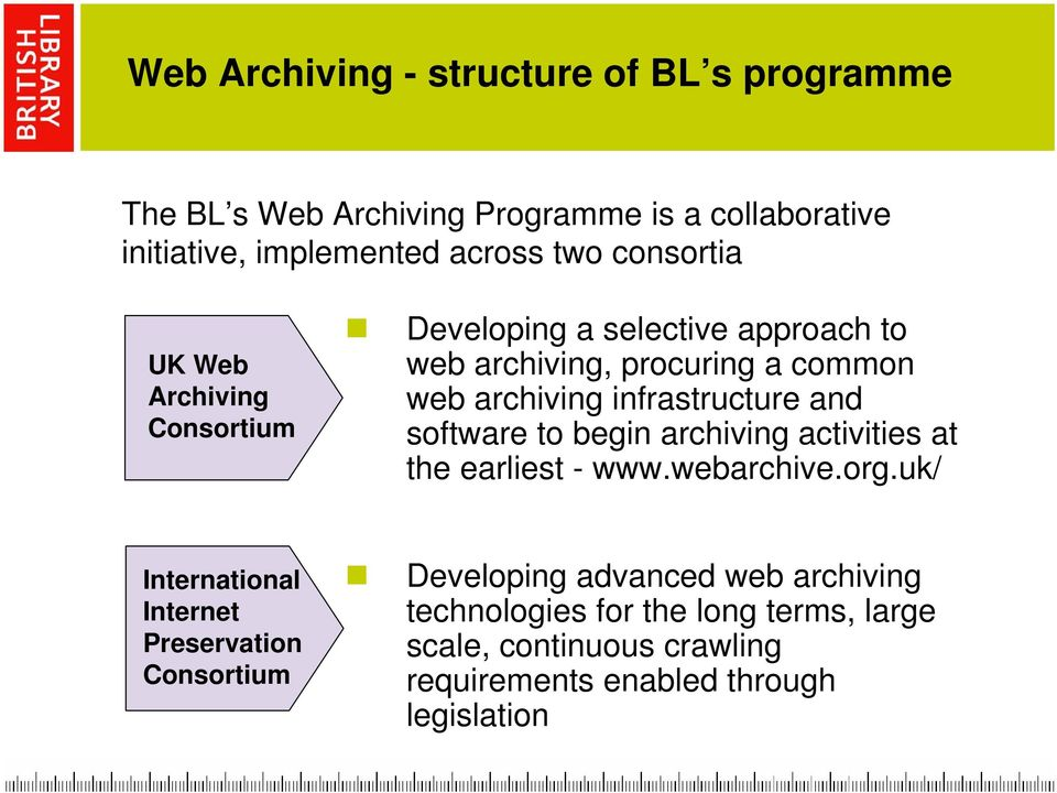 infrastructure and software to begin archiving activities at the earliest - www.webarchive.org.