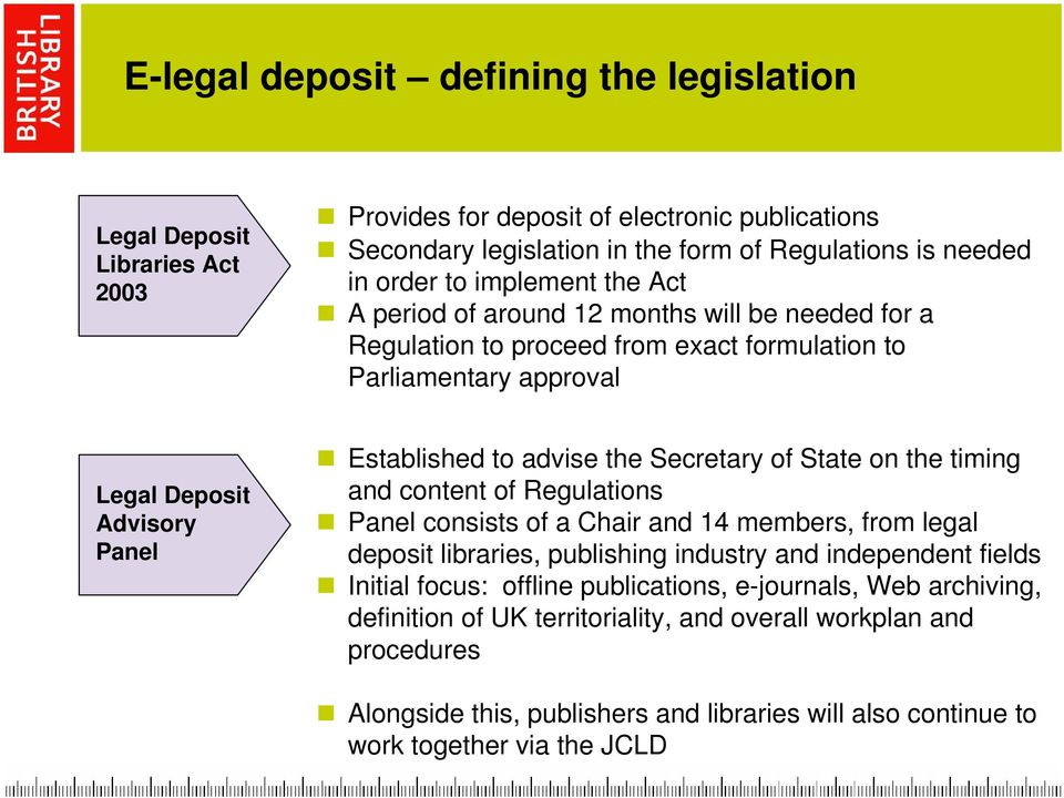 Secretary of State on the timing and content of Regulations Panel consists of a Chair and 14 members, from legal deposit libraries, publishing industry and independent fields Initial focus: