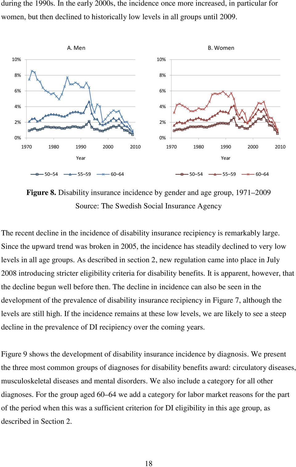 Disability insurance incidence by gender and age group, 1971 2009 Source: The Swedish Social Insurance Agency The recent decline in the incidence of disability insurance recipiency is remarkably