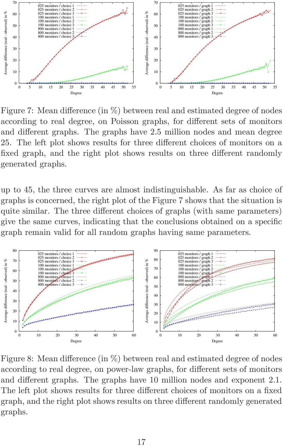 monitors / graph 3 8 monitors / graph 8 monitors / graph 2 8 monitors / graph 3 5 5 2 25 3 35 4 45 5 55 5 5 2 25 3 35 4 45 5 55 Figure 7: Mean difference (in %) between real and estimated degree of