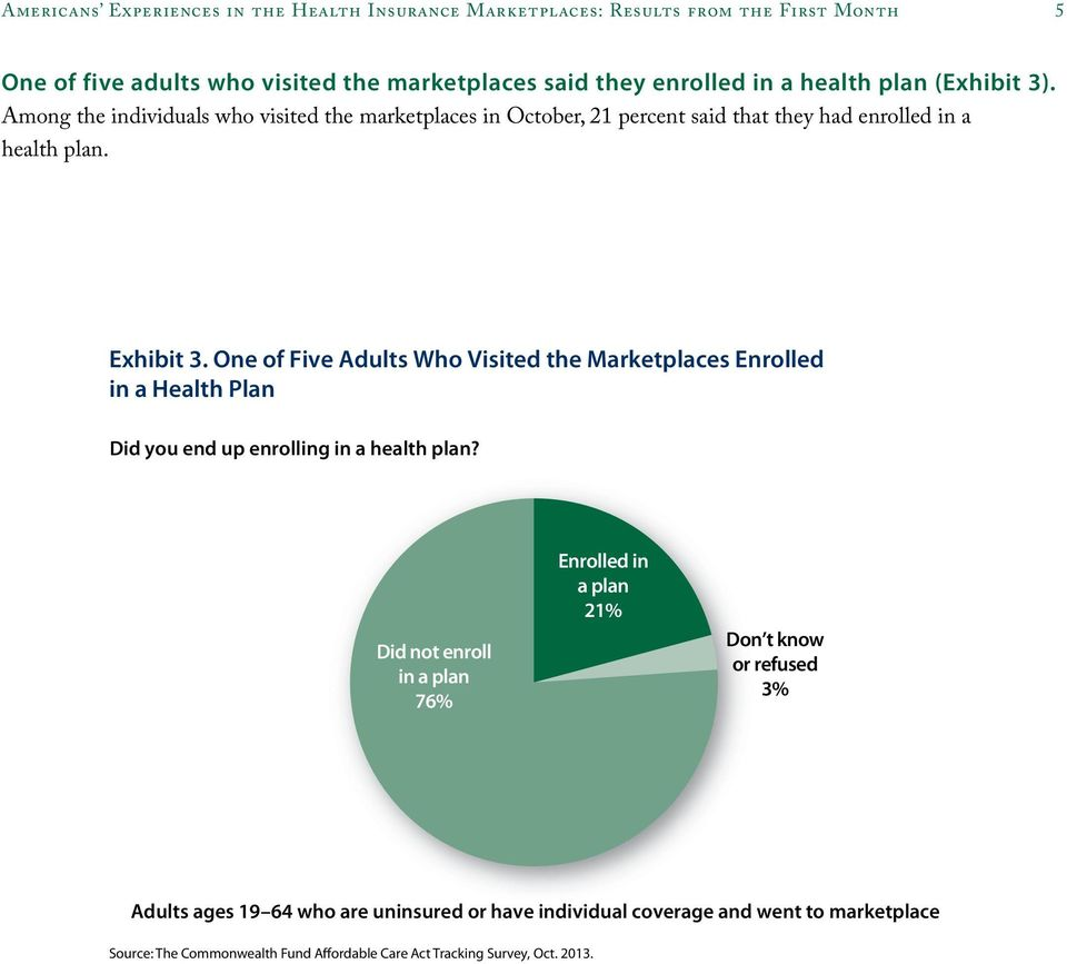 Among the individuals who visited the marketplaces in October, 21 percent said that they had enrolled in a health plan. Exhibit 3.