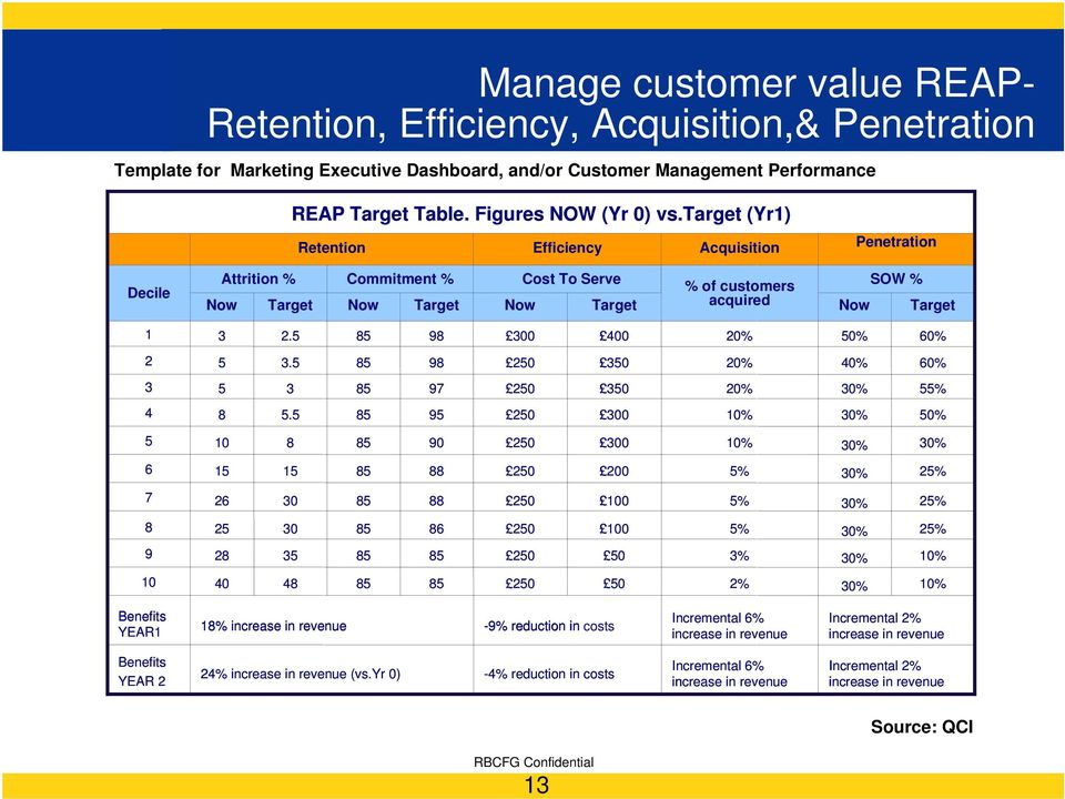 target (Yr1) Retention Efficiency Acquisition Penetration Decile Attrition % Now Target Commitment % Now Target Cost CTS To Serve Now Target % of customers acquired SOW % Now Target 1 3 2.