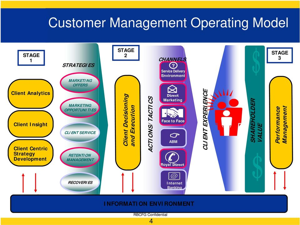 ACTIONS/TACTICS CHANNELS Service Delivery Environment Direct Marketing Face to Face ABM Royal Direct CLIENT EXPERIENCE