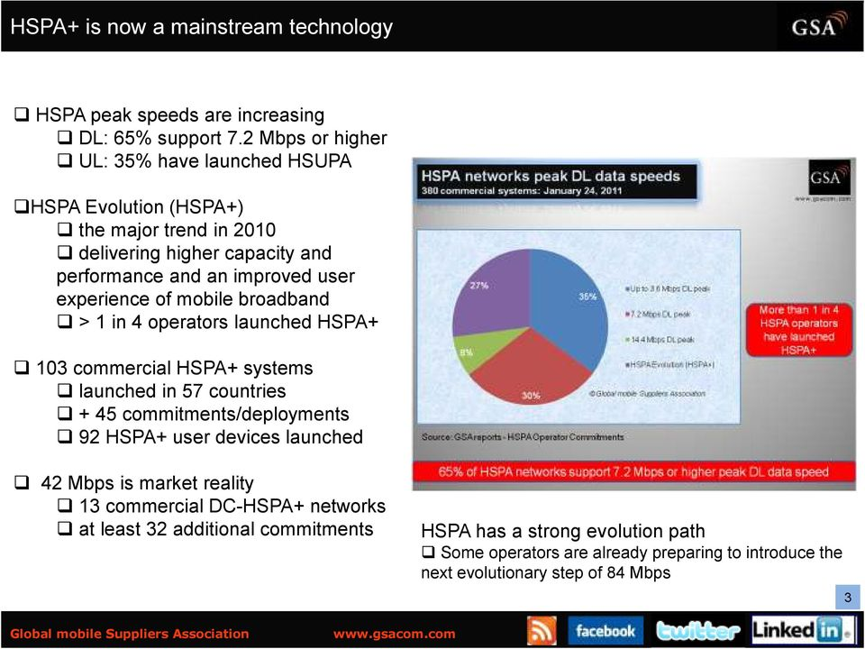 experience of mobile broadband > 1 in 4 operators launched HSPA+ 103 commercial HSPA+ systems launched in 57 countries + 45 commitments/deployments 92 HSPA+