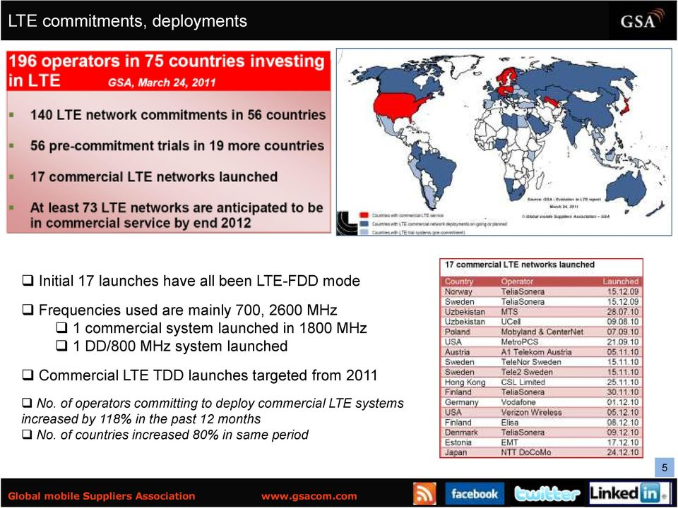 Commercial LTE TDD launches targeted from 2011 No.