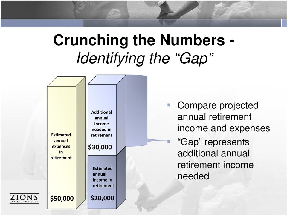 annual income in retirement Compare projected annual retirement income and