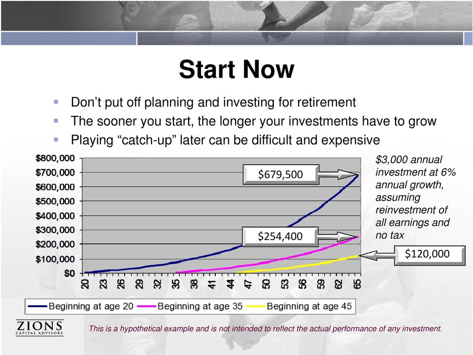 $3,000 annual investment at 6% annual growth, assuming reinvestment of all earnings and no tax