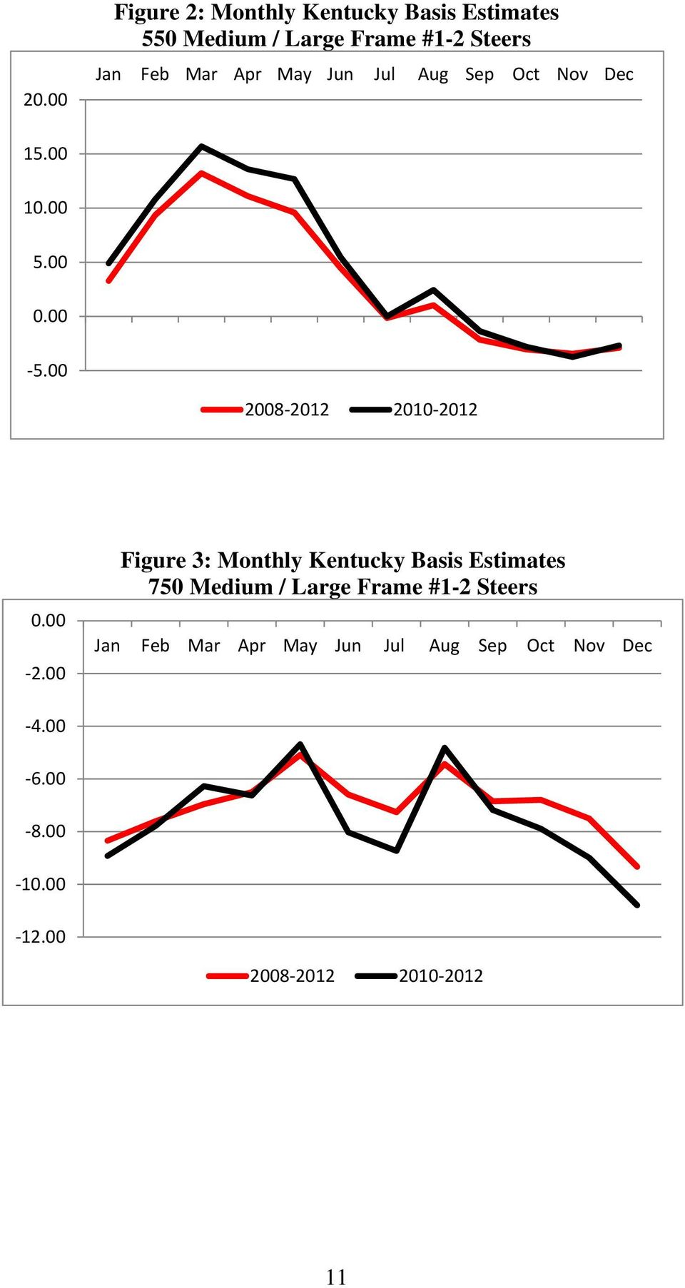 00 2.00 Figure 3: Monthly Kentucky Basis Estimates 750 Medium / Large Frame #1-2 Steers Jan