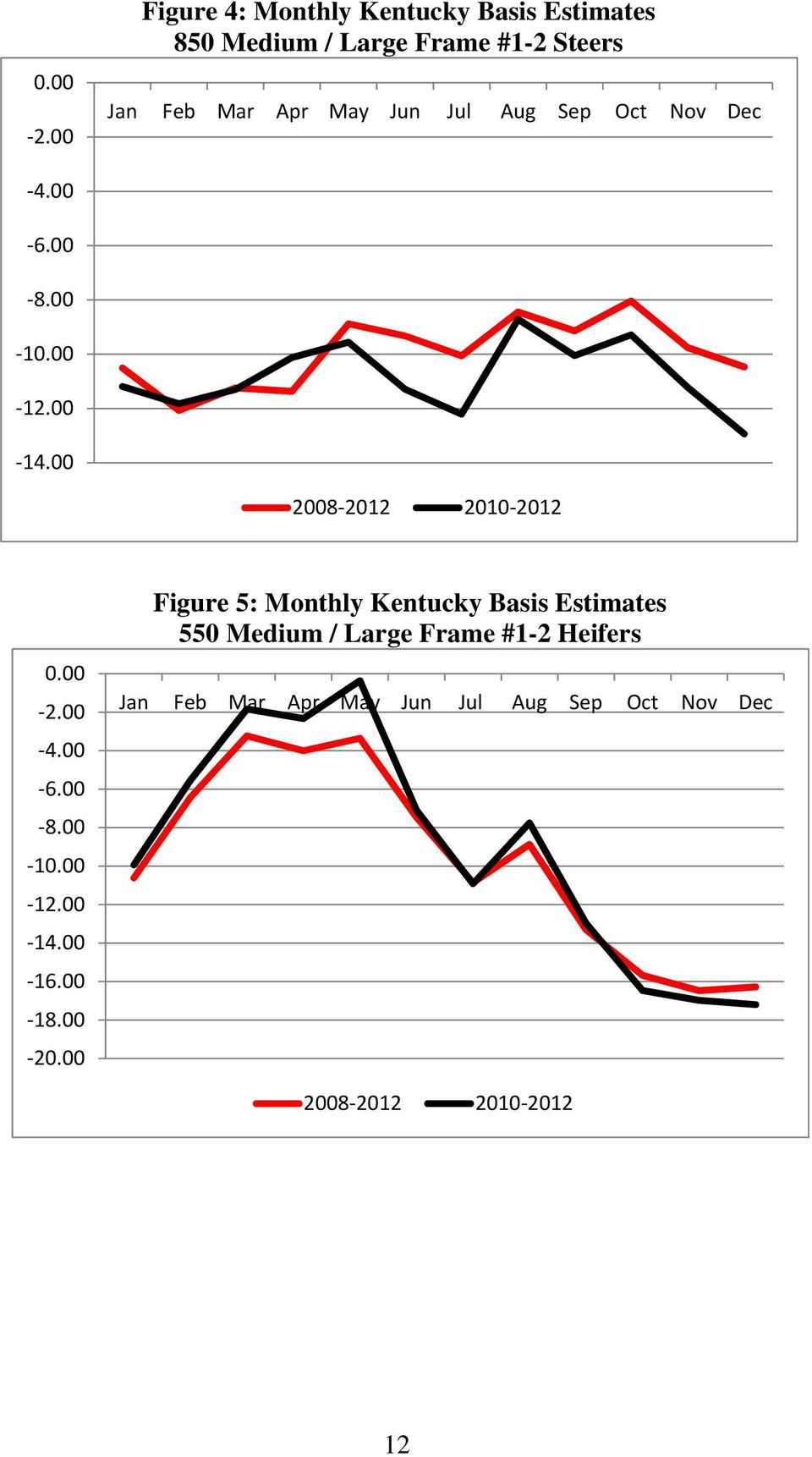 Oct Nov Dec Figure 2: Monthly Kentucky Basis Estimates 550 Medium / Large Frame #1-2 Steers 6.00 8.00 10.00 12.00 14.
