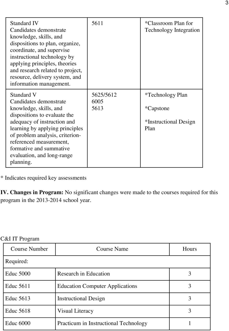 5611 *Classroom Plan for Technology Integration Standard V Candidates demonstrate dispositions to evaluate the adequacy of instruction and learning by applying principles of problem analysis,