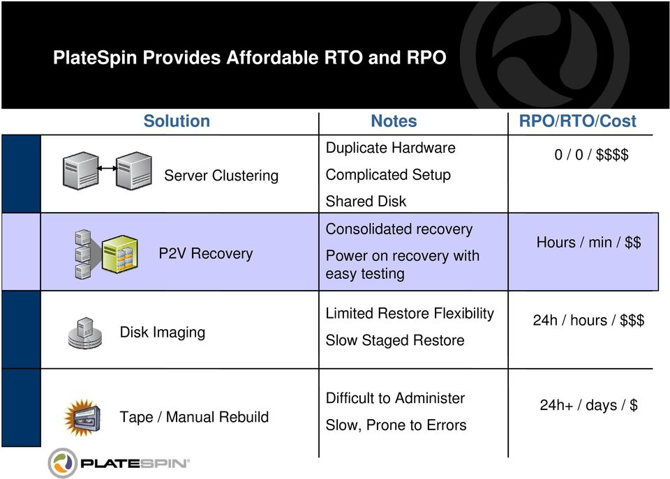 RPO/RTO/Cost 0 / 0 / $$$$ Hours / min / $$ Disk Imaging Limited Restore Flexibility Slow Staged